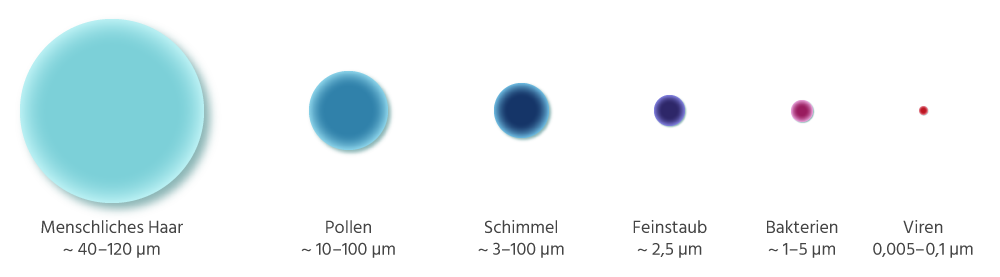 Abbildung unterschiedlich großer Partikel
